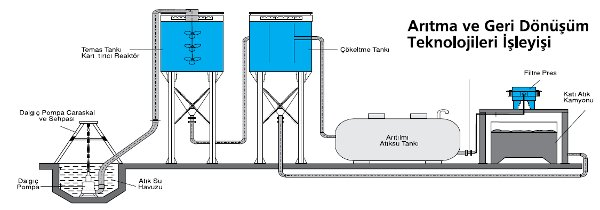 kimyasal_toksite_agir_metal_aritilmasi